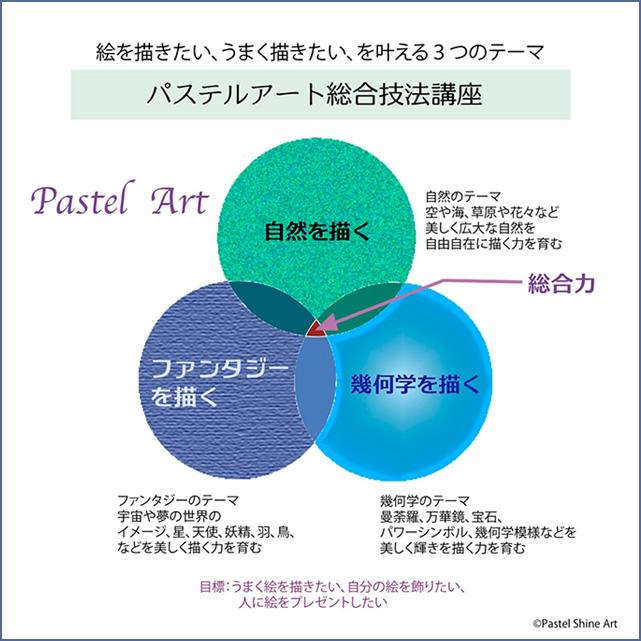 パステルシャインアート総合技法講座